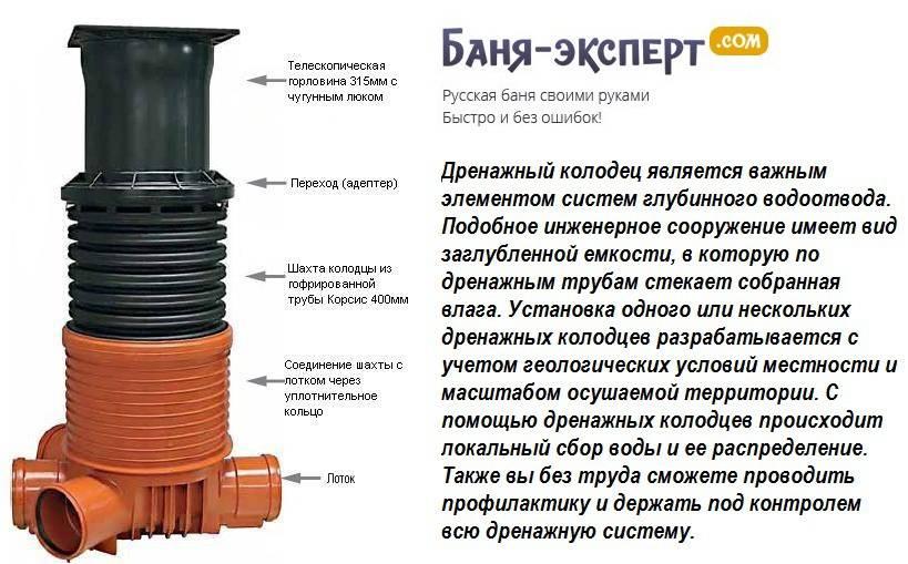 Выбираем колодец пластиковый дренажный: устройство, типы, монтаж