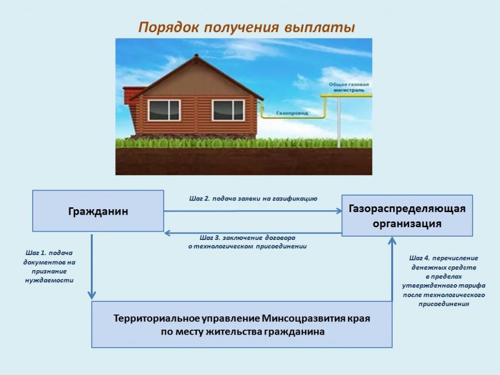 Закон о поддержке многодетных семей в 2020 году: льготы на жилье и землю