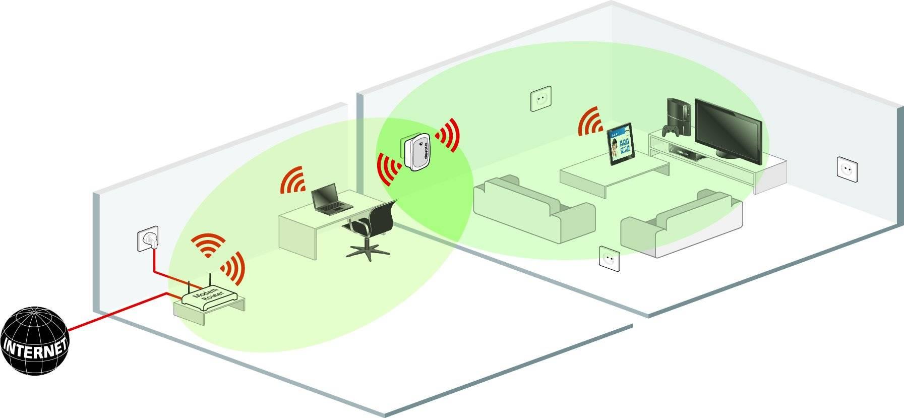 Как настроить репитер wifi повторитель и усилить сигнал роутера за 5 минут? - вайфайка.ру