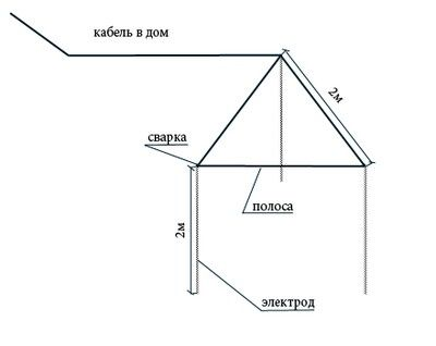 Как сделать заземление для газового котла в частном доме - точка j
