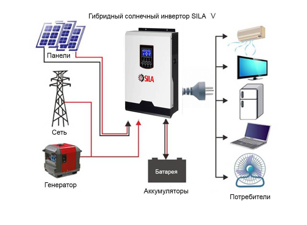 Инверторы для солнечных батарей