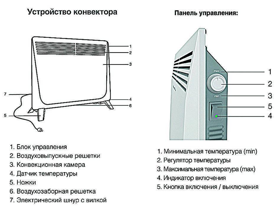Что такое конвекторный обогреватель: принцип работы и разновидности приборов