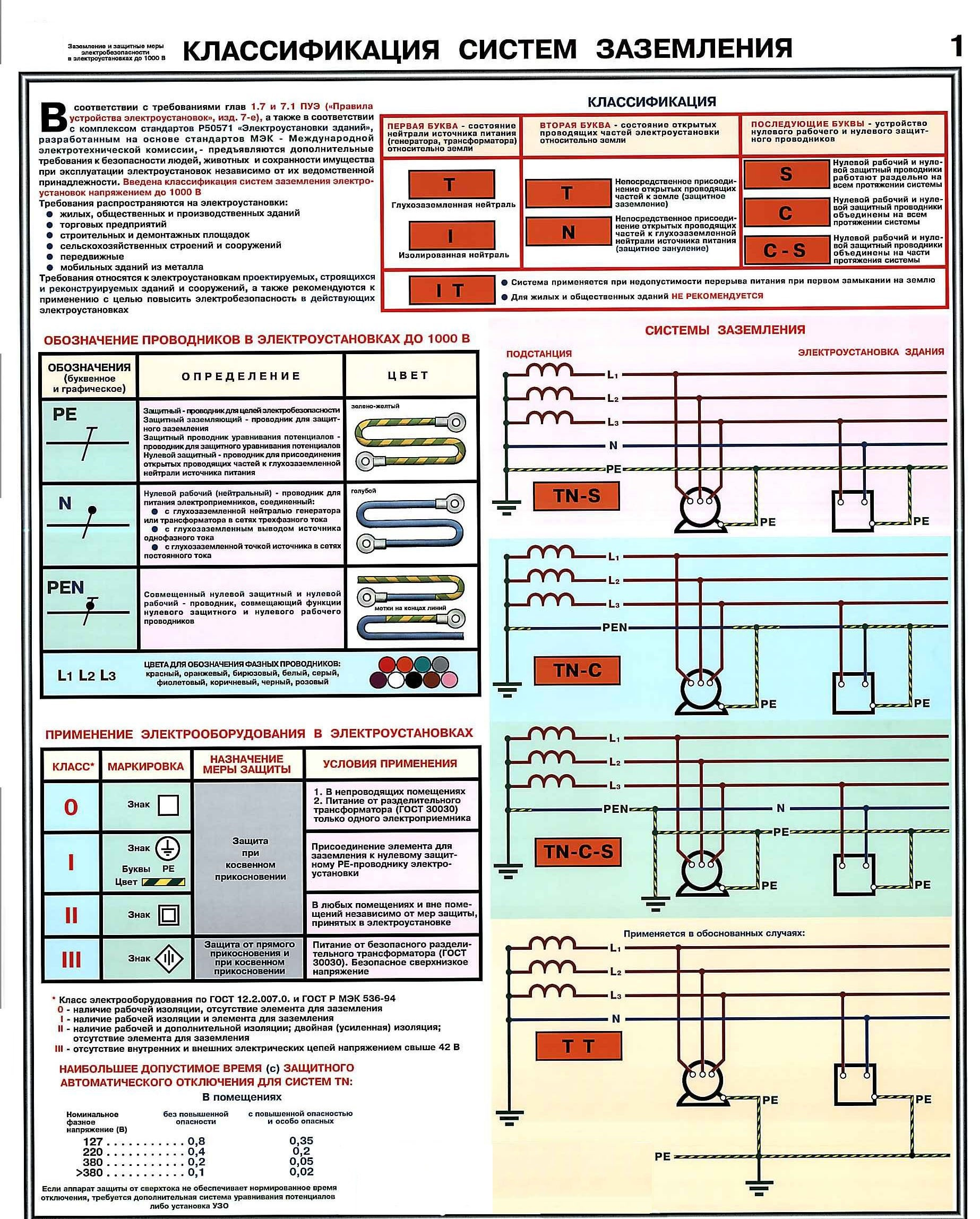 Требования к изоляции бытовых и промышленных выключателей