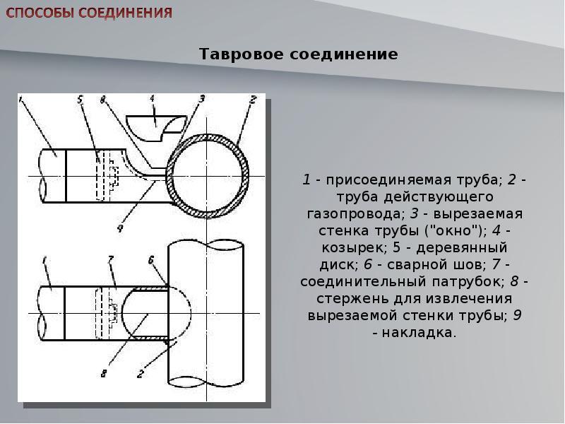 Как обрезать газовую трубу в квартире или доме: обрезка, как укоротить на кухне