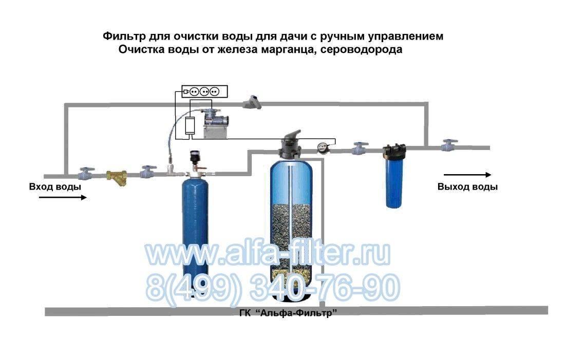 Самодельные фильтры для воды — пошаговое описание процесса изготовления