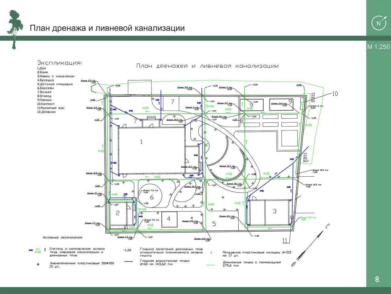 Расчет ливневой канализации и особенности проектирования