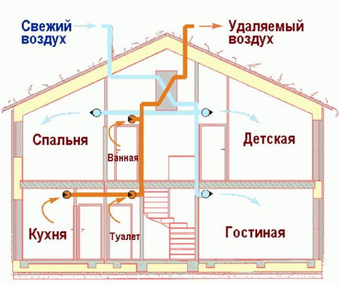 Вентиляция в частном доме своими руками: схема и устройство