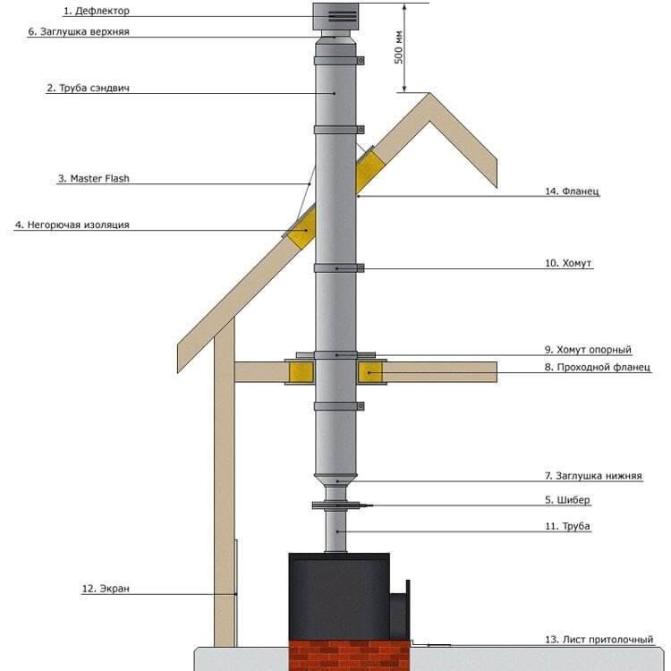 Можно ли закрыть газовую трубу сайдингом: правила и тонкости маскировки газопровода