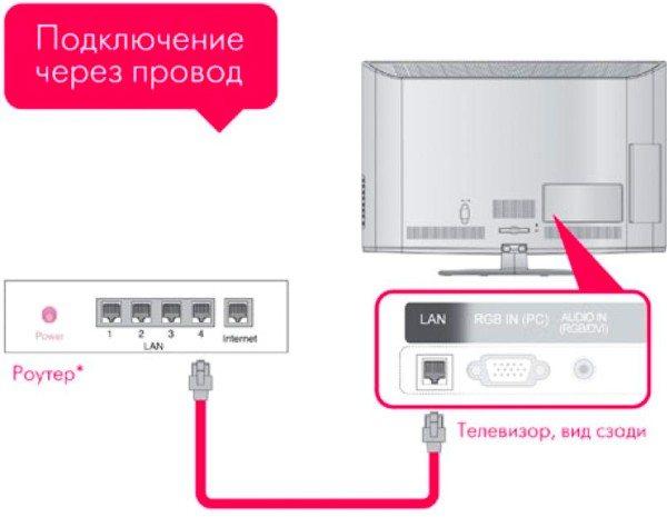 Как подключить телефон к smart tv?
