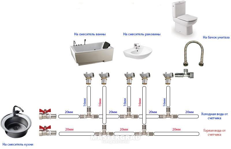 Расход воды от давления и диаметра трубы: есть ли зависимость, как рассчитать, по какой формуле определить и провести расчет
