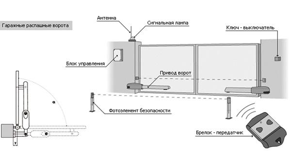 Автоматика для распашных ворот: плюсы и минусы