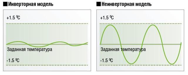 Основные отличия сплит-системы от кондиционера