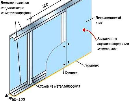 Калькулятор профиля для гипсокартона, расчет профиля для гкл