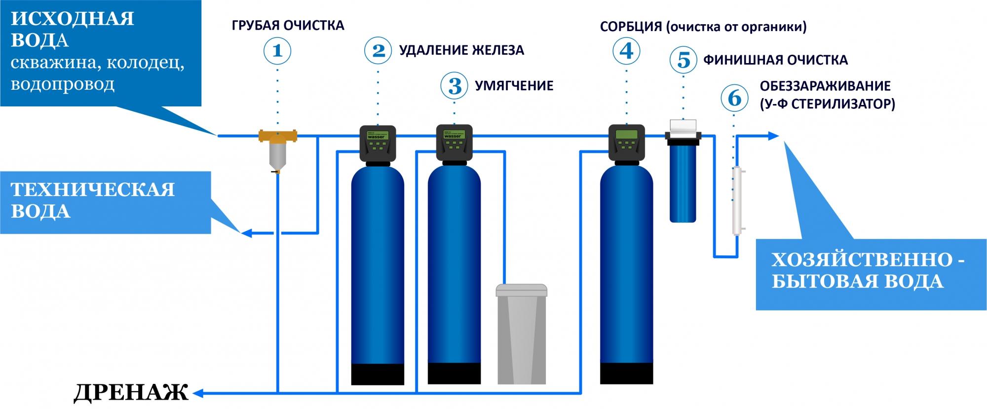 Какие фильтры для воды подойдут на даче лучше всего?