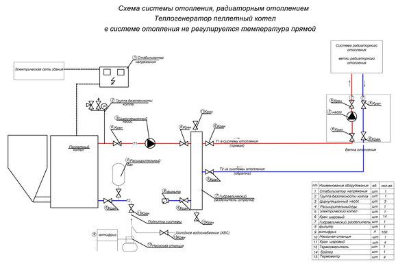 Обвязка пеллетного котла: схемы, правила подключения котла на пеллетах