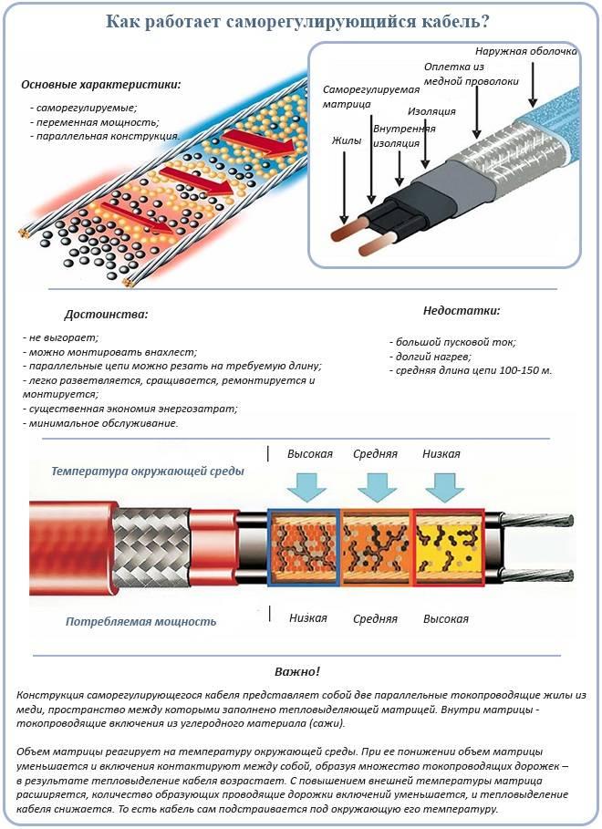Греющий кабель – какие есть виды, как правильно выбрать, проверить и подключить?