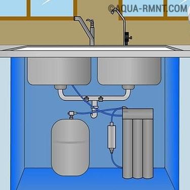 Какие лучше фильтра воды. описание свойств картриджей ступеней.