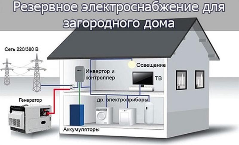 Автономное электроснабжение: доступная миниэлектростанция для частного дома