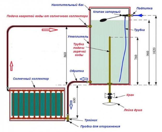 Как самому быстро сделать солнечный коллектор из пнд трубы для нагрева воды