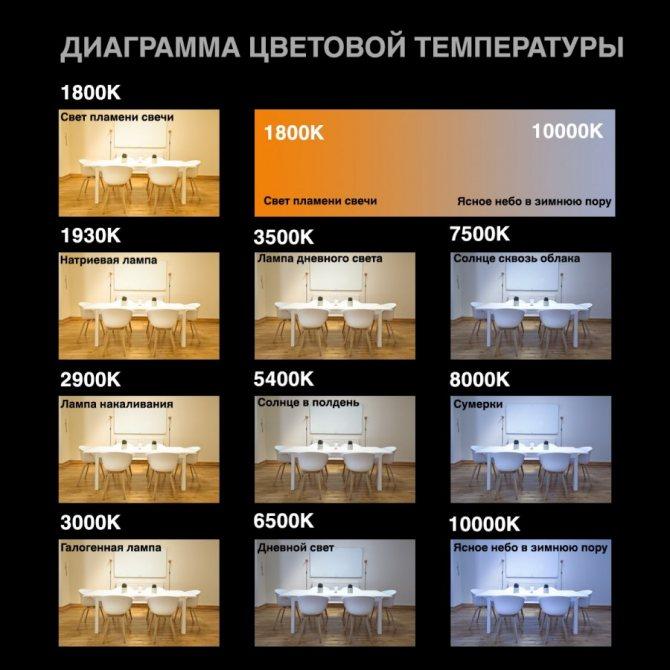 Какого цвета температура в 4000 кельвинов: значение параметра у светодиодных ламп и других источников