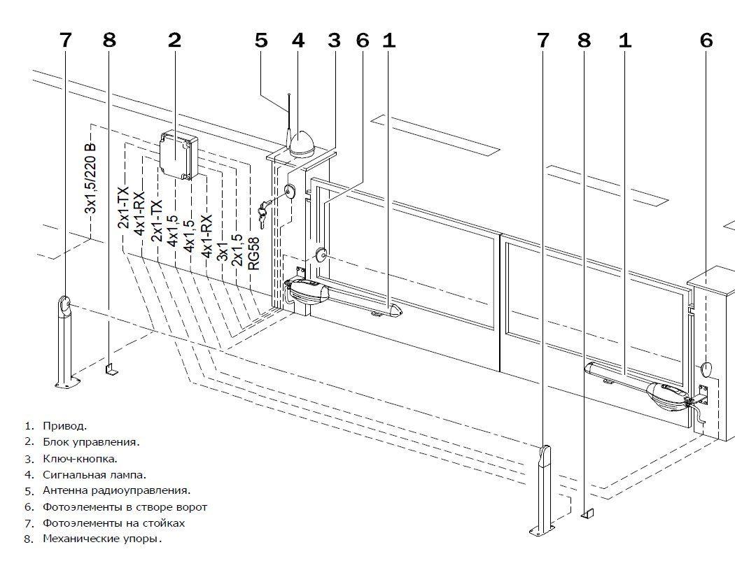 Как открыть автоматические ворота  способы открывания, устройство ворот – первый дверной