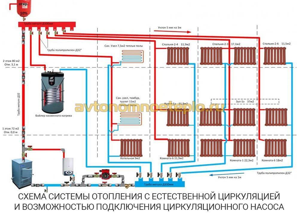 Система отопления с естественной циркуляцией, схема и принцип работы