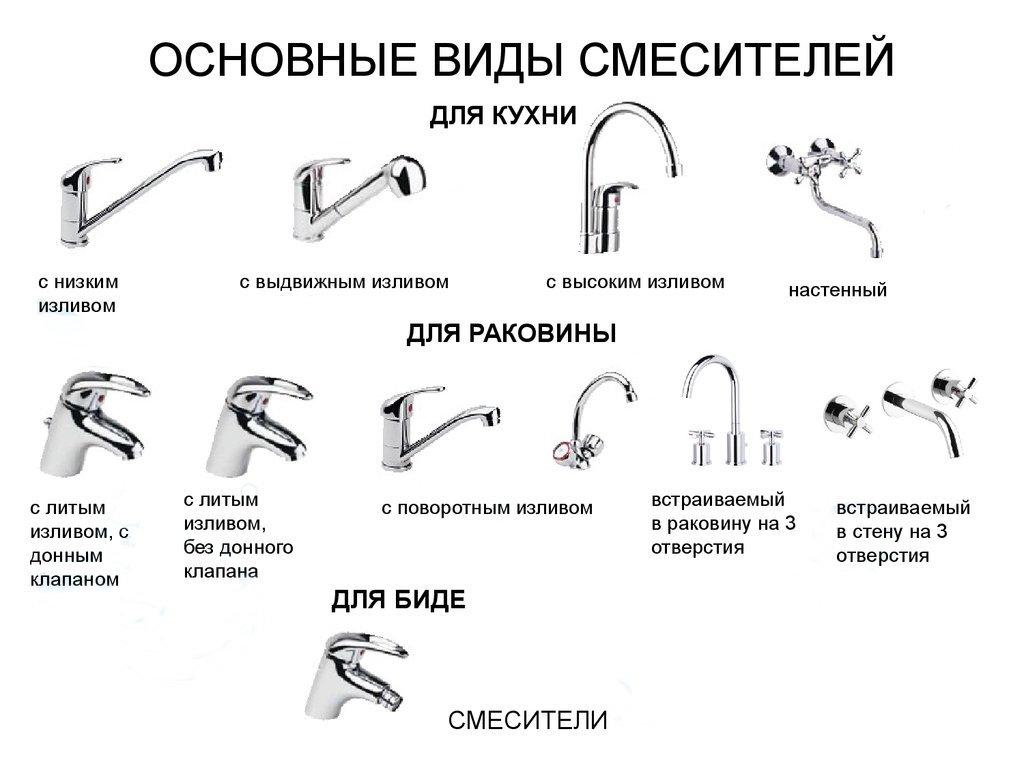 Как выбрать смеситель для ванной комнаты - советы