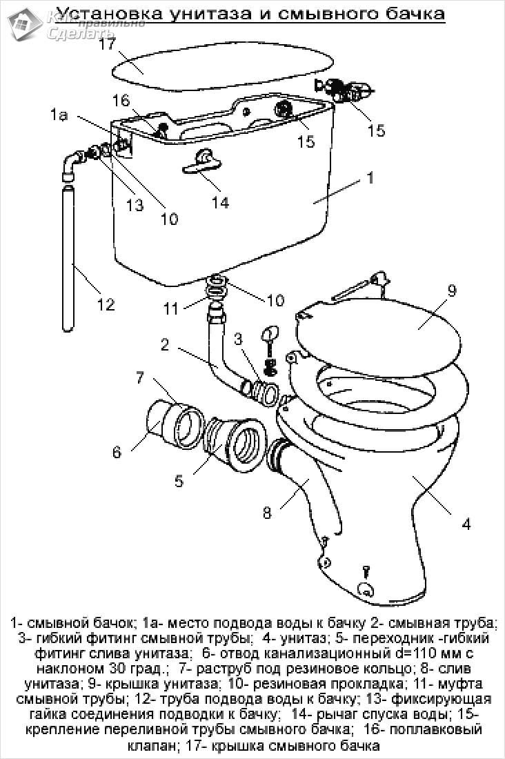 Крепление унитаза к полу: обзор возможных способов и пошаговые инструкции