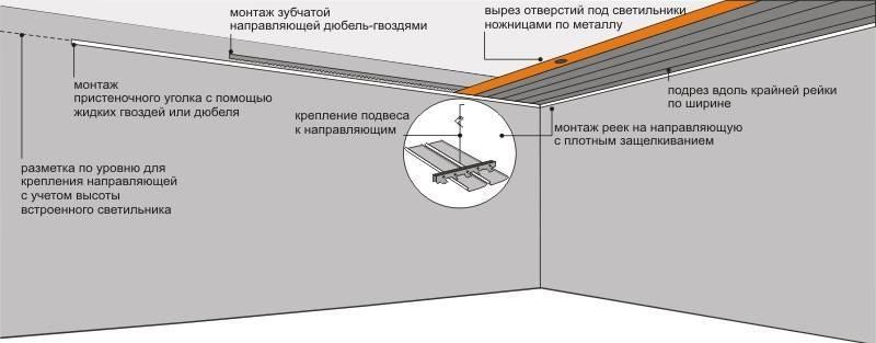 Устройство натяжного потолка - технология, как своими руками сделать монтаж, подробно на фото и видео