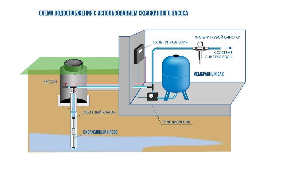 Водоснабжение дома своими руками: источники, принципы оборудования, порядок организации