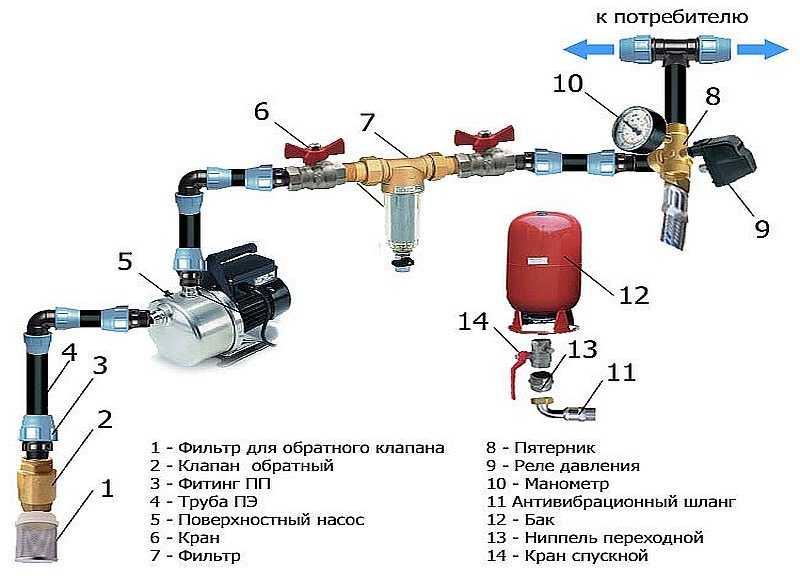 Датчик давления воды в системе водоснабжения: специфика использования и регулировки устройства