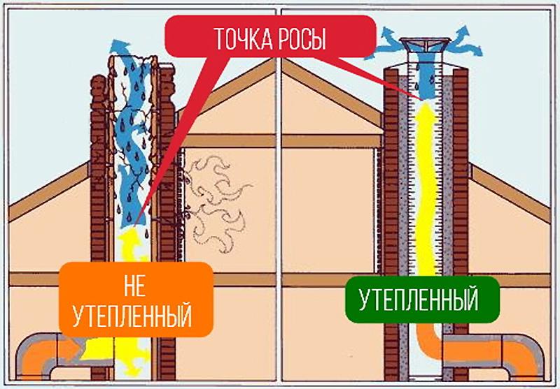 Конденсат на теплообменнике у газовых котлов. конденсат в дымоходе — что делать? что такое конденсат