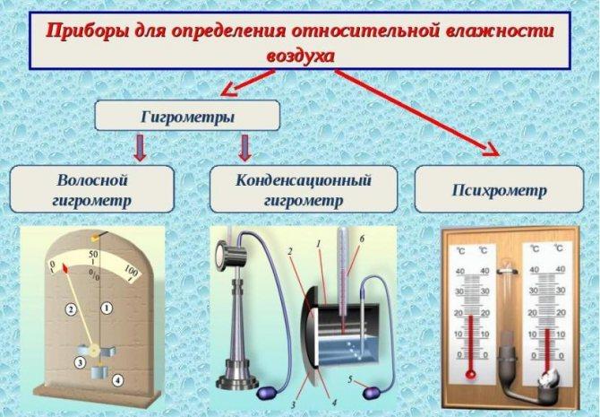 Как и чем измерить влажность в помещении: обзор оборудования и лучших способов