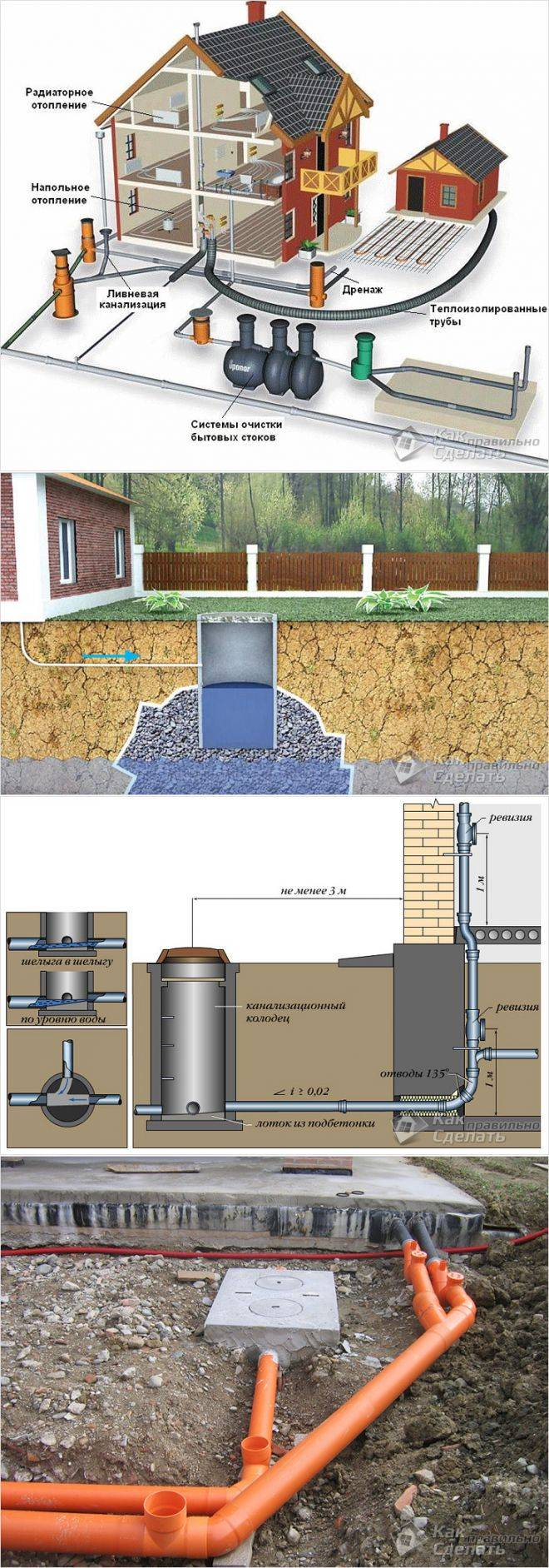 Разводка канализации в частном доме: схемы, проектирование + этапы проведения работ