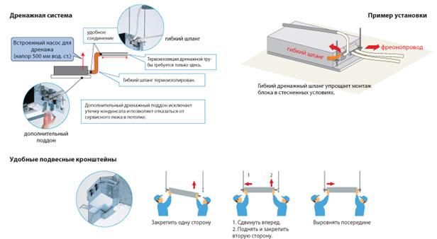 Дренажная система кондиционера: что это такое, из чего состоит, как установить дренажную систему