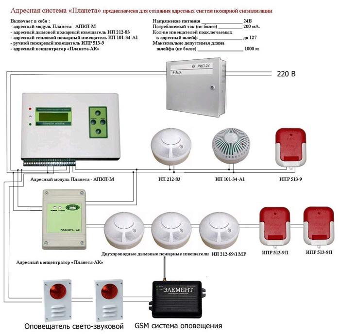 Установка сигнализации в квартире: приблизительные цены, особенности
