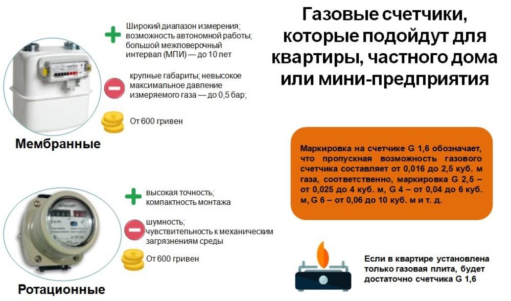 Как выбрать газовый счетчик: ориентиры выбора прибора для частного дома и квартиры