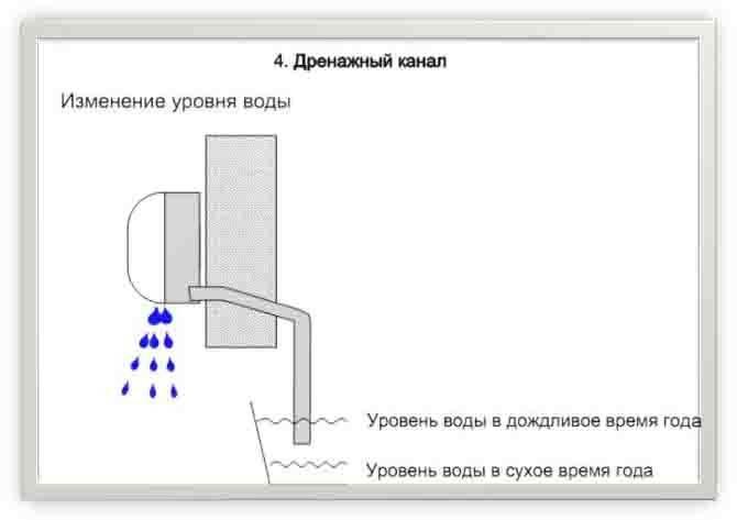 Как почистить дренажную трубку кондиционера