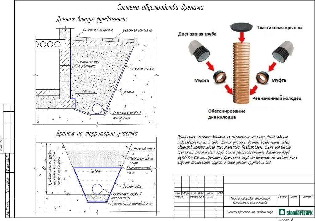 Пример гидравлического расчета дождевой канализации. расчет ливневой канализации: примеры