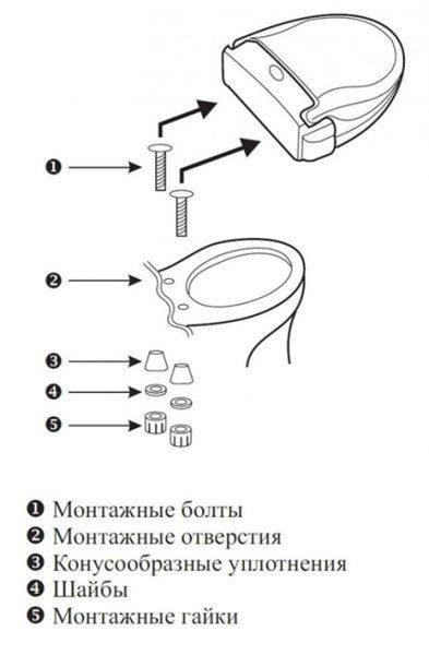Крепление сиденья на унитаз: как собрать и установить, как снять и поменять сиденье с крышкой