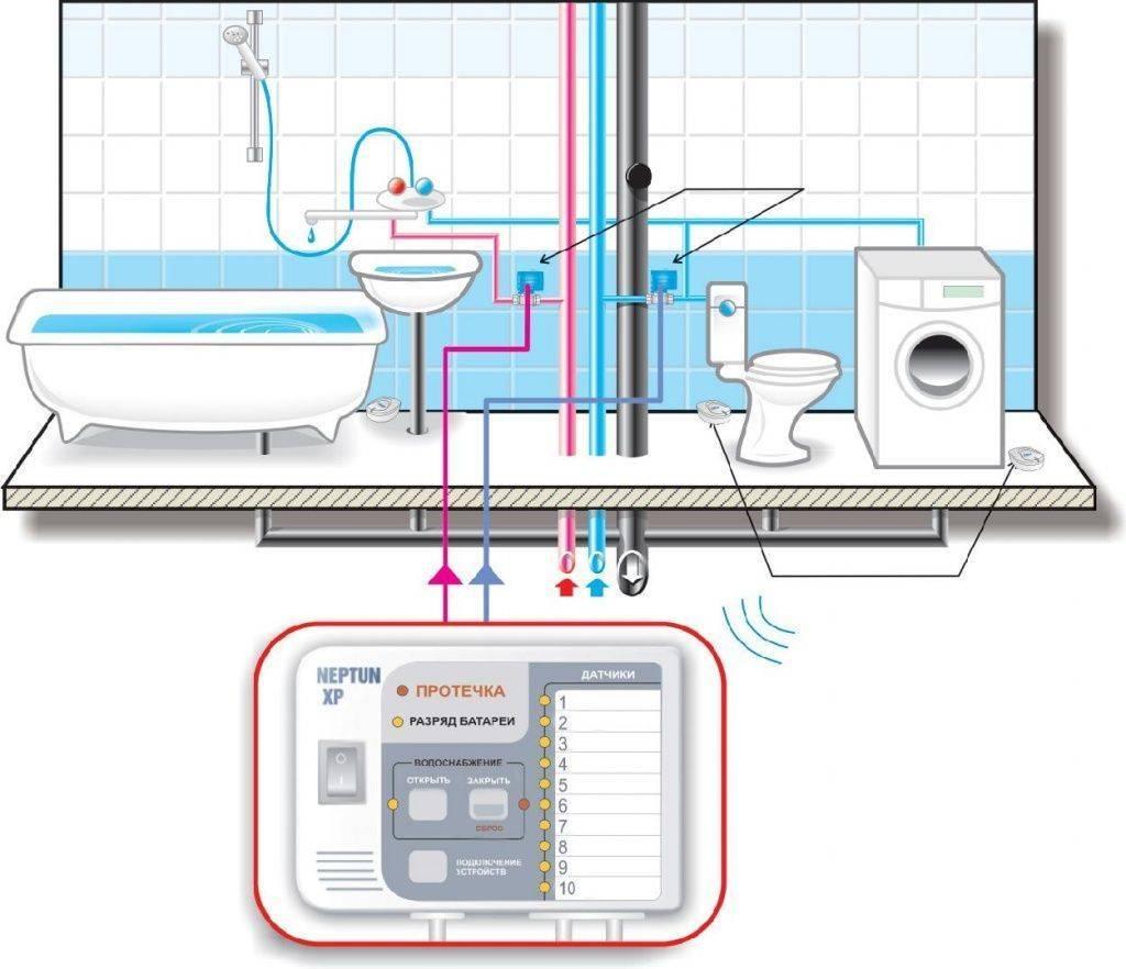 Датчик протечки воды: структура прибора, принцип работы, сигнализатор контроля