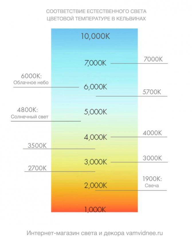 Цветовая температура люминесцентных ламп: значение и цветопередача