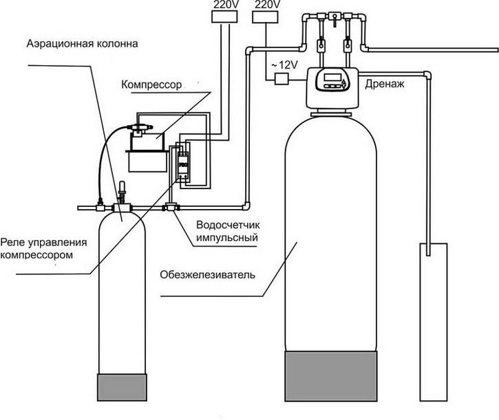 Системы водоочистки для загородного дома: принципы работы, какая лучше и как выбрать систему очистки воды для дома?