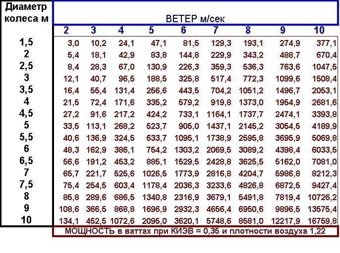 Как произвести расчет ветрогенератора по формулам — рассмотрим вопрос