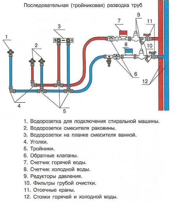 Правила монтажа труб в квартире своими руками: коллекторная разводка водопровода