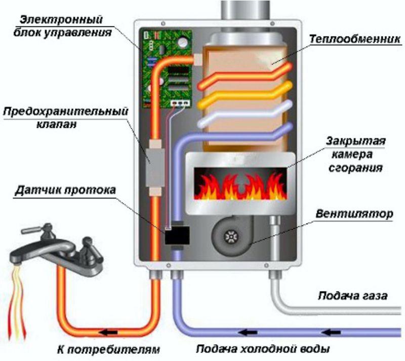 Что делать если течет газовая колонка: причины неисправностей и особенности их устранения