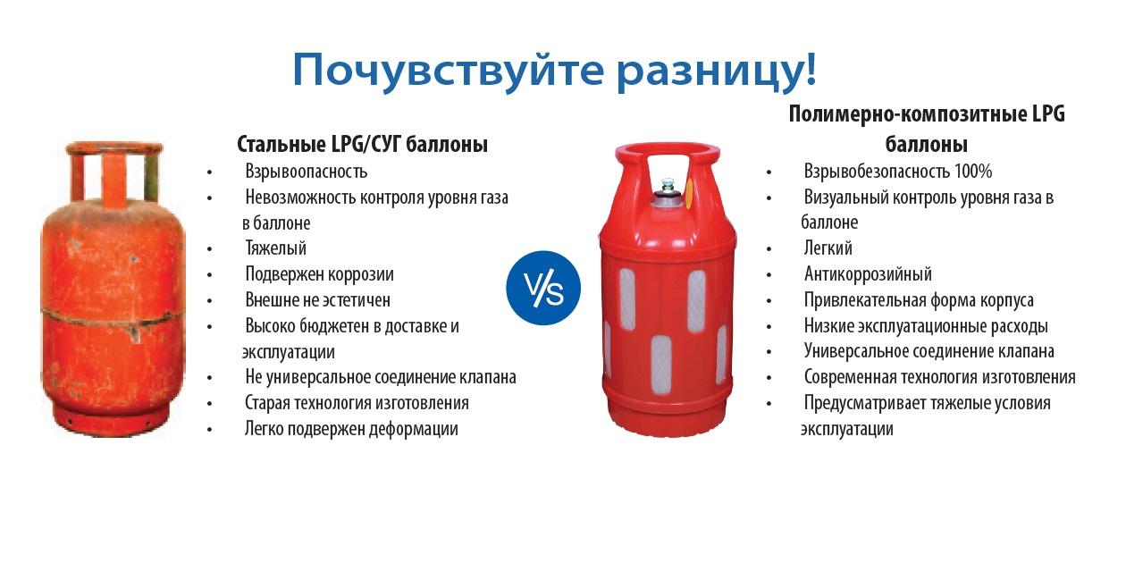"""Снабжение сжиженным газом в 50-ти литровых баллонах. основные требования от пу """"слуцкгаз"""""""