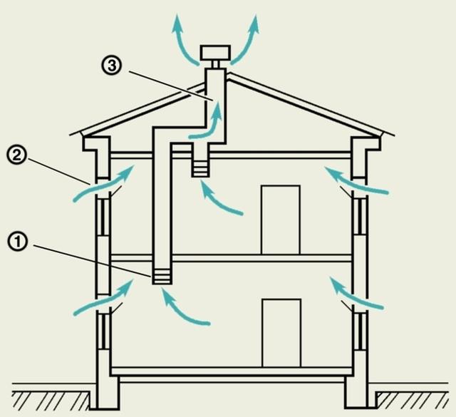 Как устроить вентканалы в частном доме: правила проектирования и руководство по сооружению