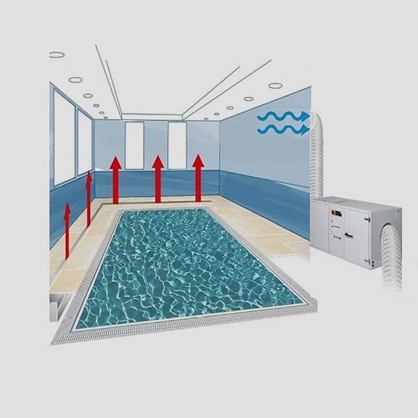 Вентиляция в бассейне