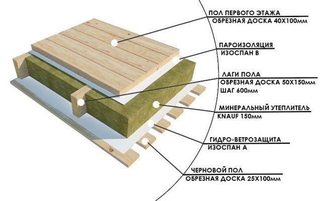 Какой лучше утеплитель для пола в деревянном доме? 48 фото чем утеплить снизу и как правильно выбрать материалы для утепления сверху